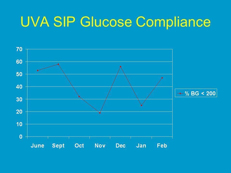 UVA SIP Glucose Compliance