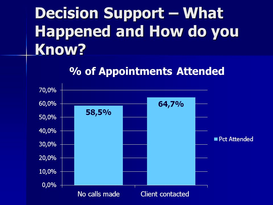 Decision Support – What Happened and How do you Know?