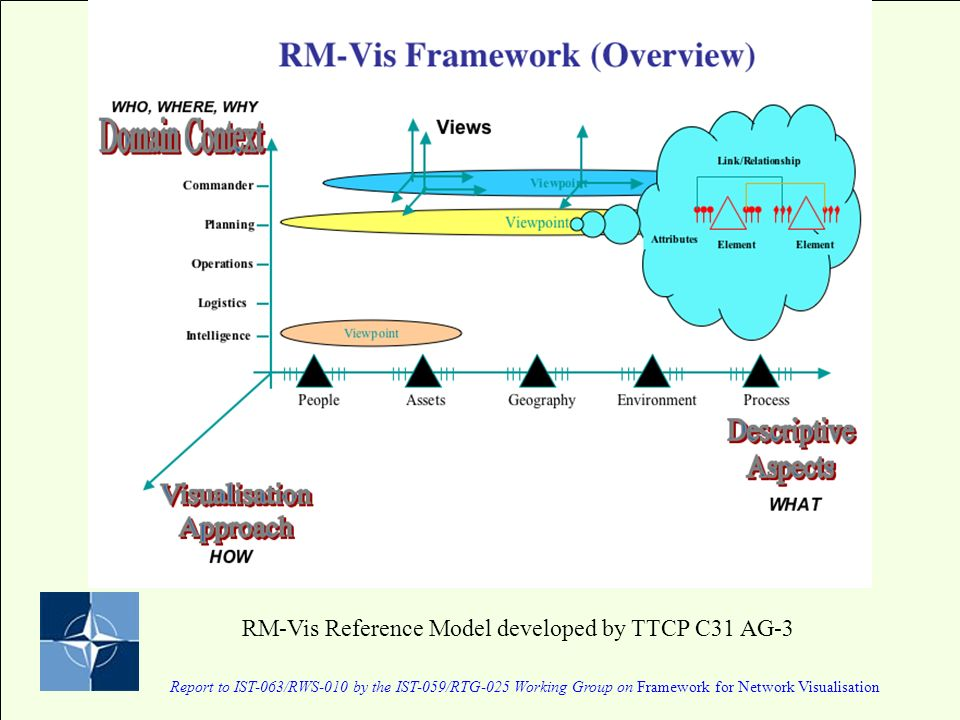 Report to IST-063/RWS-010 by the IST-059/RTG-025 Working Group on Framework for Network Visualisation RM-Vis Reference Model developed by TTCP C31 AG-3