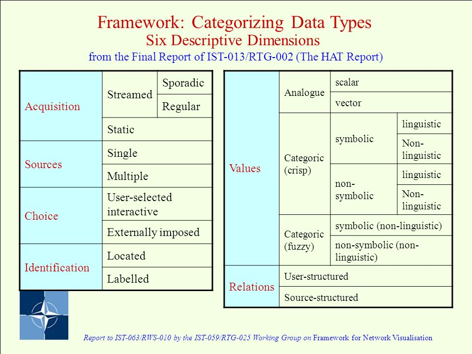 Report to IST-063/RWS-010 by the IST-059/RTG-025 Working Group on Framework for Network Visualisation Framework: Categorizing Data Types Six Descriptive Dimensions from the Final Report of IST-013/RTG-002 (The HAT Report) Values Analogue scalar vector Categoric (crisp) symbolic linguistic Non- linguistic non- symbolic linguistic Non- linguistic Categoric (fuzzy) symbolic (non-linguistic) non-symbolic (non- linguistic) Relations User-structured Source-structured Acquisition Streamed Sporadic Regular Static Sources Single Multiple Choice User-selected interactive Externally imposed Identification Located Labelled
