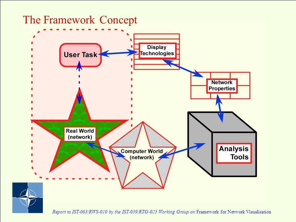 Report to IST-063/RWS-010 by the IST-059/RTG-025 Working Group on Framework for Network Visualisation The Framework Concept
