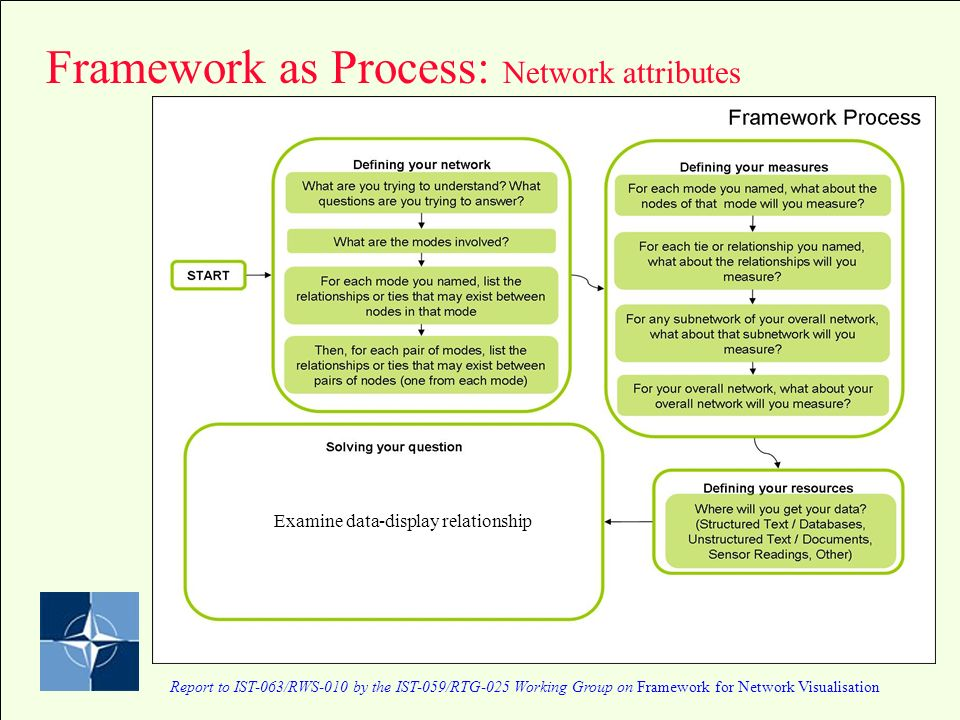 Report to IST-063/RWS-010 by the IST-059/RTG-025 Working Group on Framework for Network Visualisation Framework as Process: Network attributes Examine data-display relationship