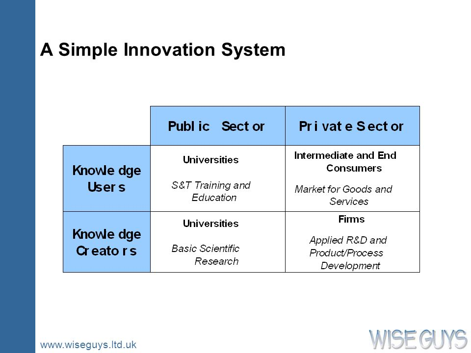 www.wiseguys.ltd.uk A Simple Innovation System