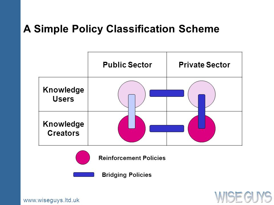 www.wiseguys.ltd.uk A Simple Policy Classification Scheme Public SectorPrivate Sector Knowledge Users Knowledge Creators Reinforcement Policies Bridging Policies