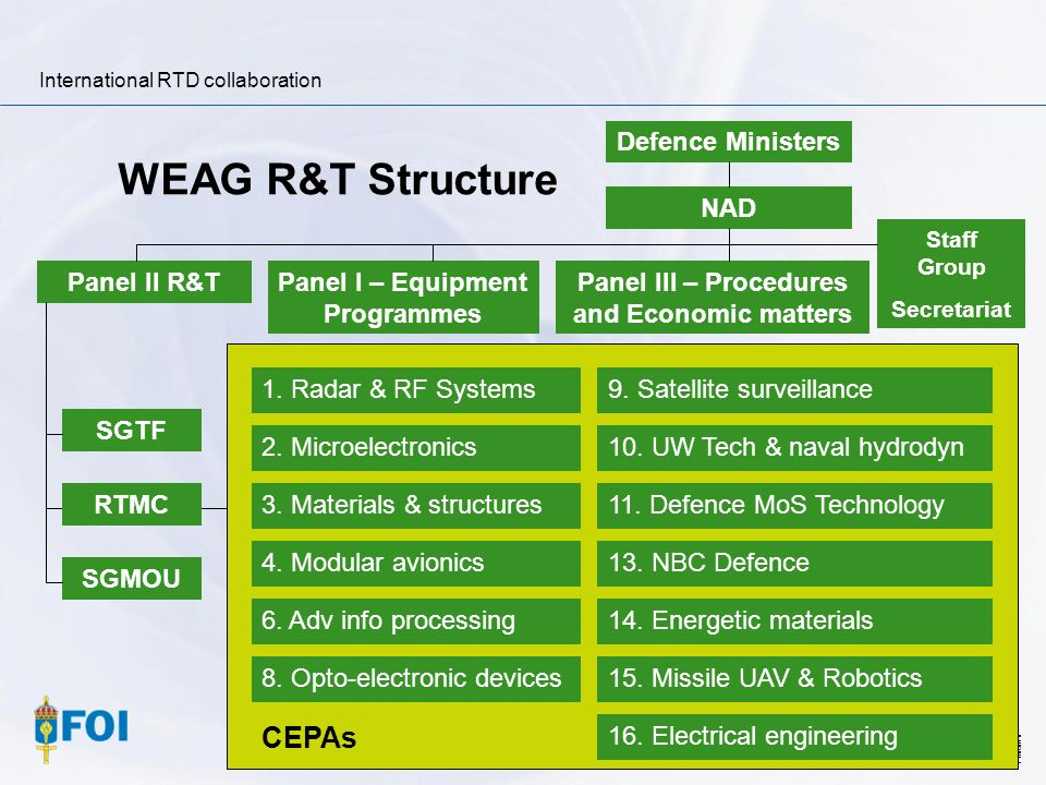International RTD collaboration Filnamn WEAG R&T Structure Defence Ministers NAD Staff Group Secretariat Panel III – Procedures and Economic matters P