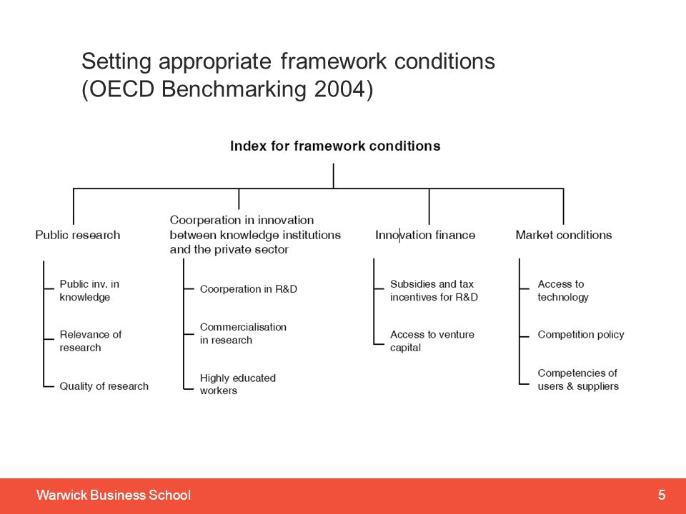 5Warwick Business School Setting appropriate framework conditions (OECD Benchmarking 2004)