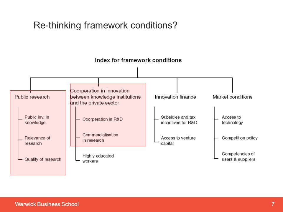 7Warwick Business School Re-thinking framework conditions