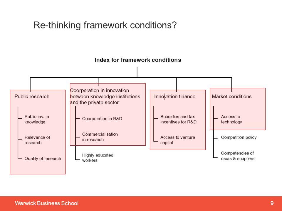 9Warwick Business School Re-thinking framework conditions