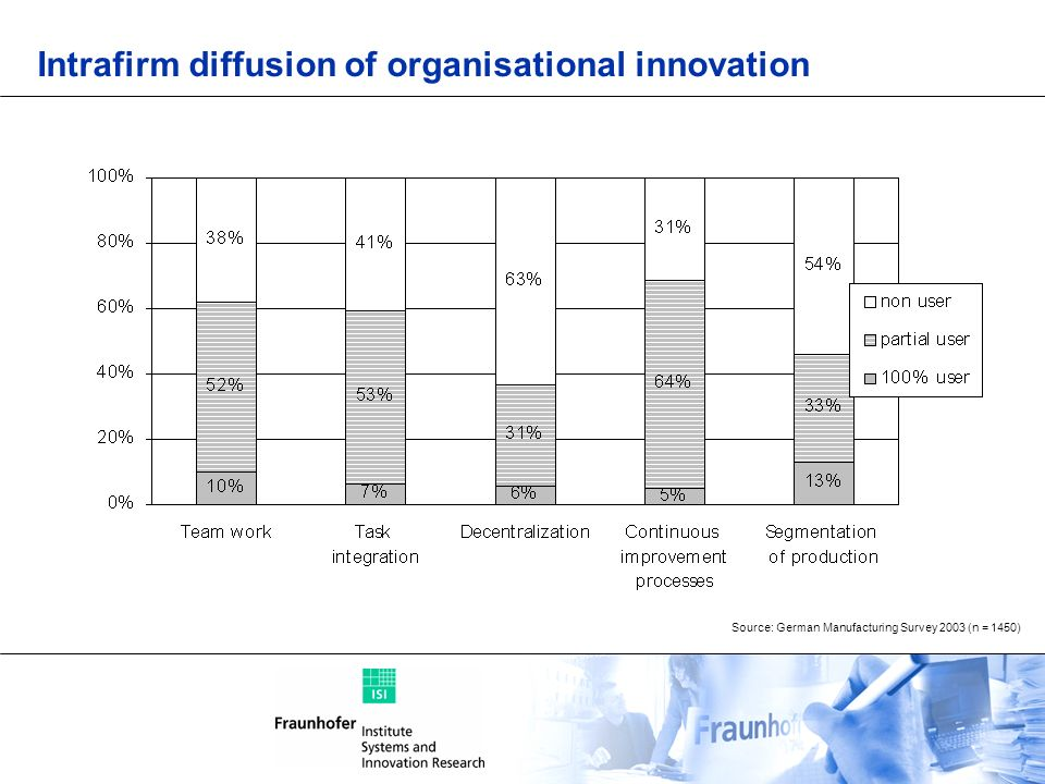 Source: German Manufacturing Survey 2003 (n = 1450) Intrafirm diffusion of organisational innovation