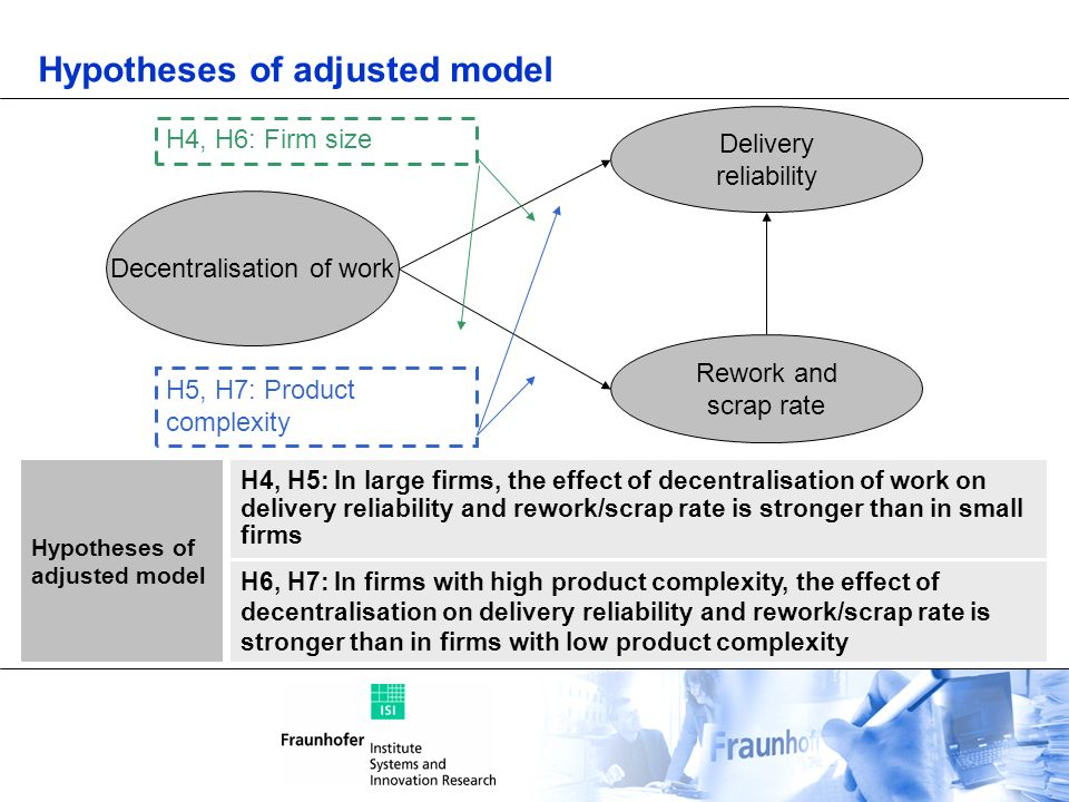 Hypotheses of adjusted model Decentralisation of work Delivery reliability Rework and scrap rate H4, H6: Firm size H5, H7: Product complexity H4, H5: