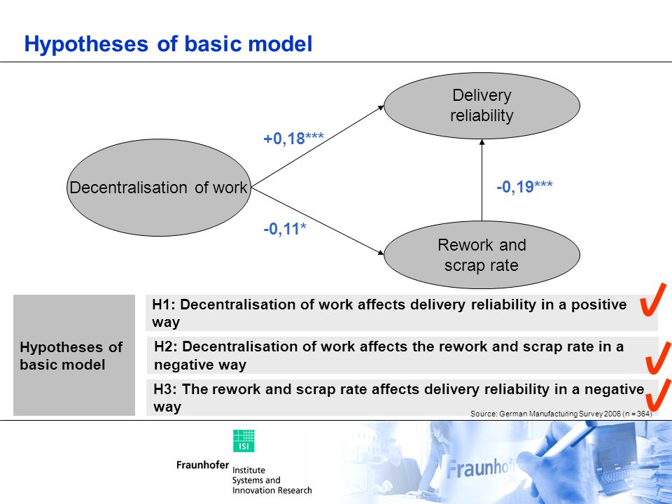 Hypotheses of basic model Decentralisation of work Delivery reliability Rework and scrap rate H2: Decentralisation of work affects the rework and scra