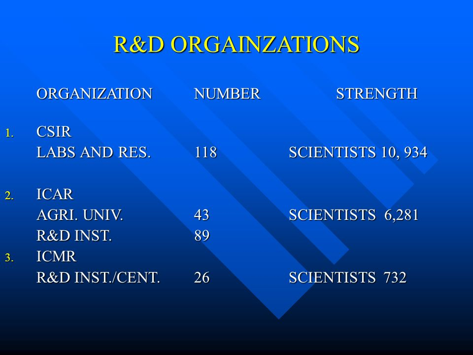 R&D ORGAINZATIONS ORGANIZATIONNUMBER STRENGTH 1. CSIR LABS AND RES.118SCIENTISTS 10,