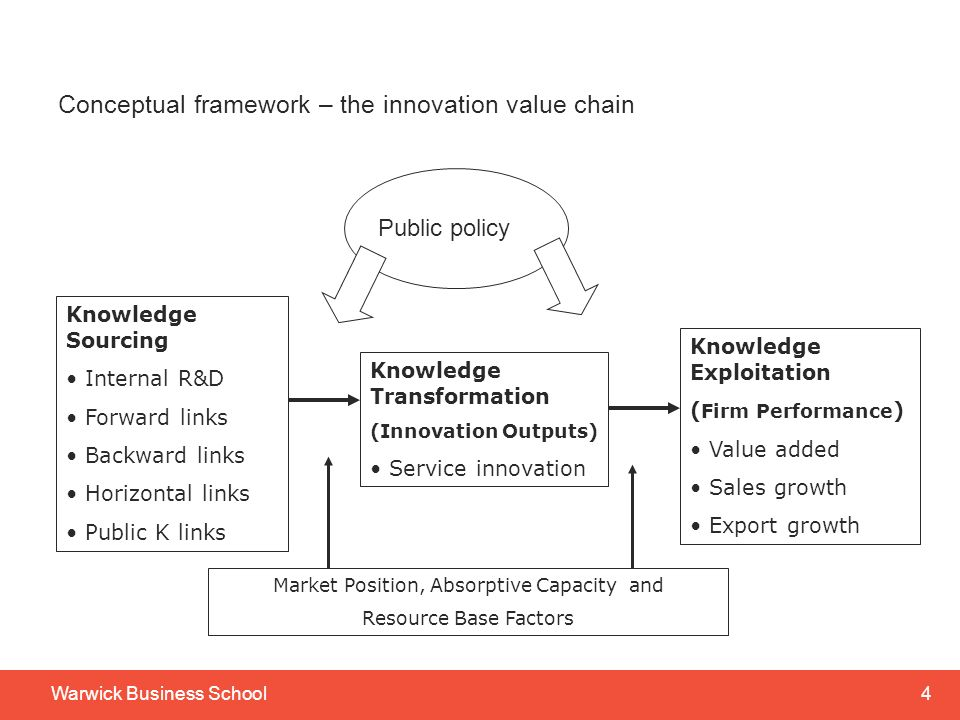 3Warwick Business School Agenda Conceptualising services innovation (in general!) – the innovation value chain Northern Ireland and the UK compared Empirical base What determines service innovation.