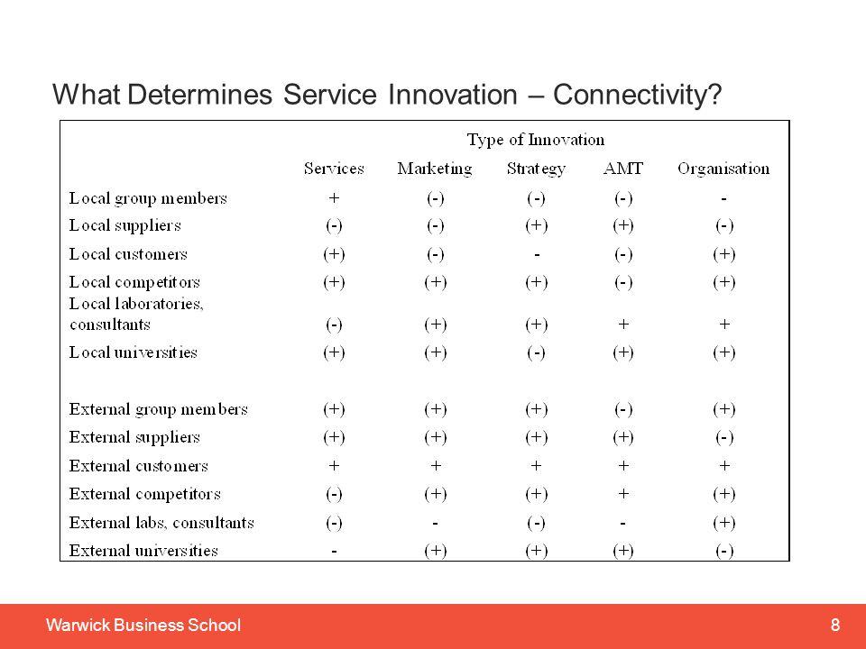 7Warwick Business School Service innovation NI v UK: All Services