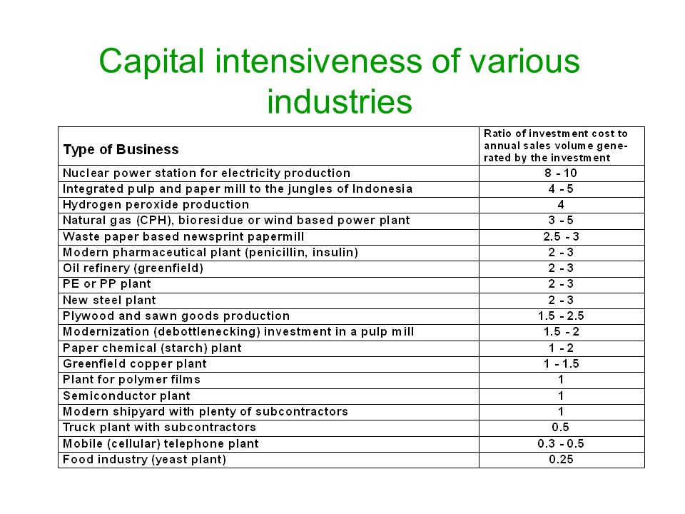 Capital intensiveness of various industries