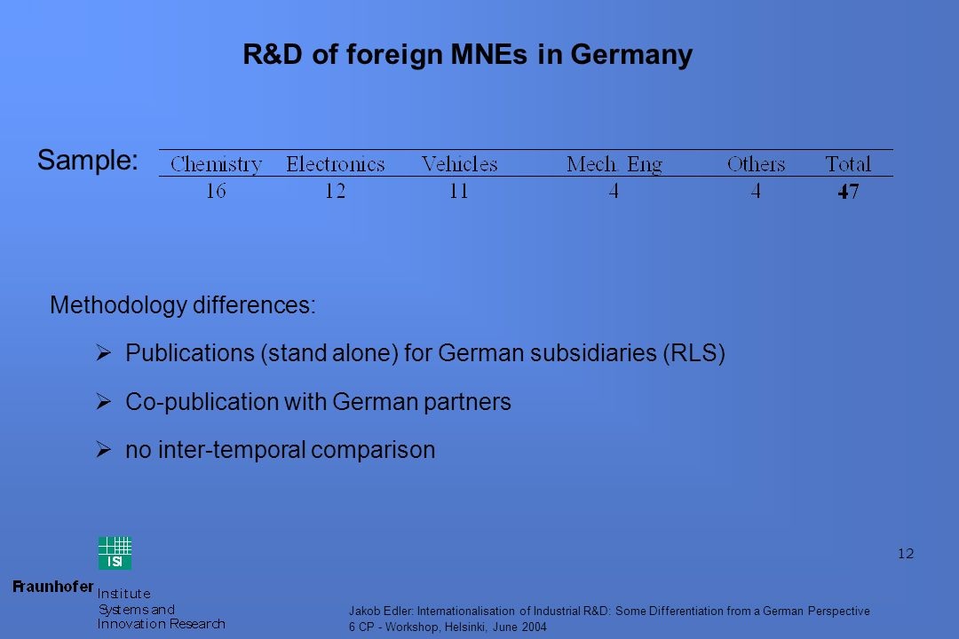12 Jakob Edler: Internationalisation of Industrial R&D: Some Differentiation from a German Perspective 6 CP - Workshop, Helsinki, June 2004 R&D of foreign MNEs in Germany Methodology differences: Publications (stand alone) for German subsidiaries (RLS) Co-publication with German partners no inter-temporal comparison Sample: