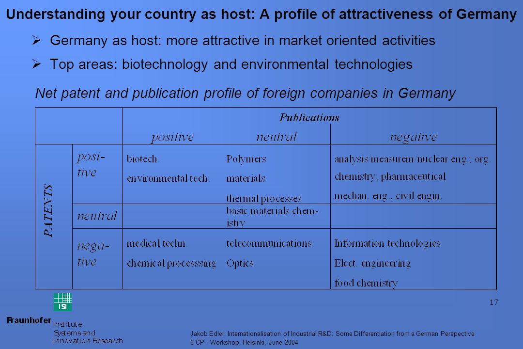 17 Jakob Edler: Internationalisation of Industrial R&D: Some Differentiation from a German Perspective 6 CP - Workshop, Helsinki, June 2004 Understanding your country as host: A profile of attractiveness of Germany Germany as host: more attractive in market oriented activities Top areas: biotechnology and environmental technologies Net patent and publication profile of foreign companies in Germany