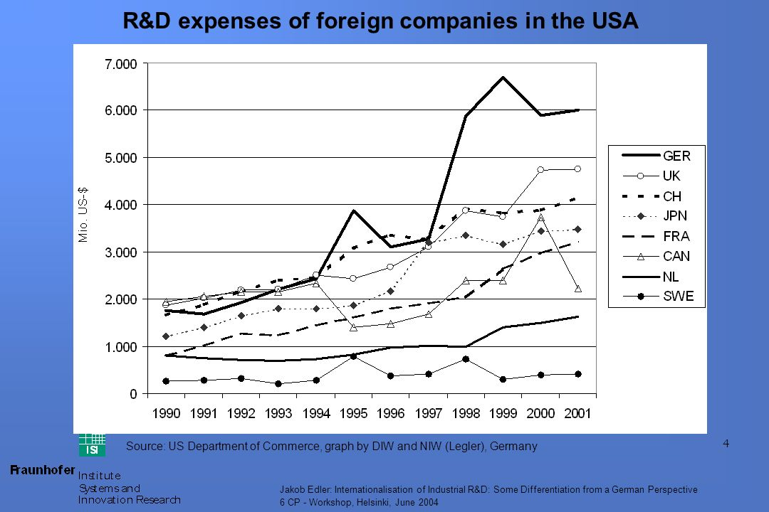 4 Jakob Edler: Internationalisation of Industrial R&D: Some Differentiation from a German Perspective 6 CP - Workshop, Helsinki, June 2004 R&D expenses of foreign companies in the USA Source: US Department of Commerce, graph by DIW and NIW (Legler), Germany