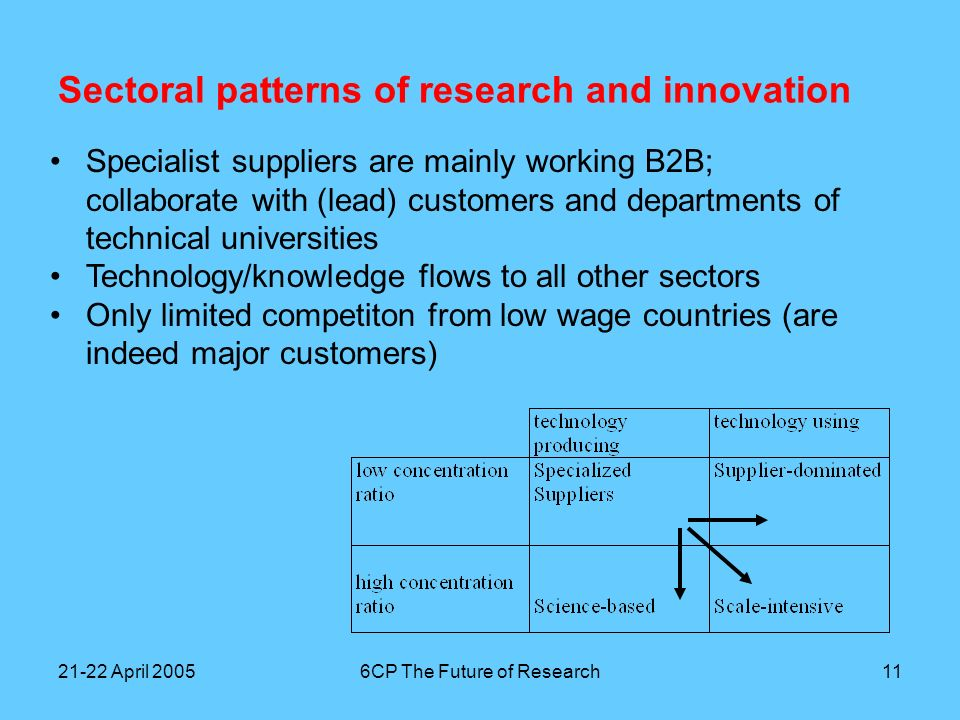 21-22 April 20056CP The Future of Research11 Sectoral patterns of research and innovation Specialist suppliers are mainly working B2B; collaborate with (lead) customers and departments of technical universities Technology/knowledge flows to all other sectors Only limited competiton from low wage countries (are indeed major customers)