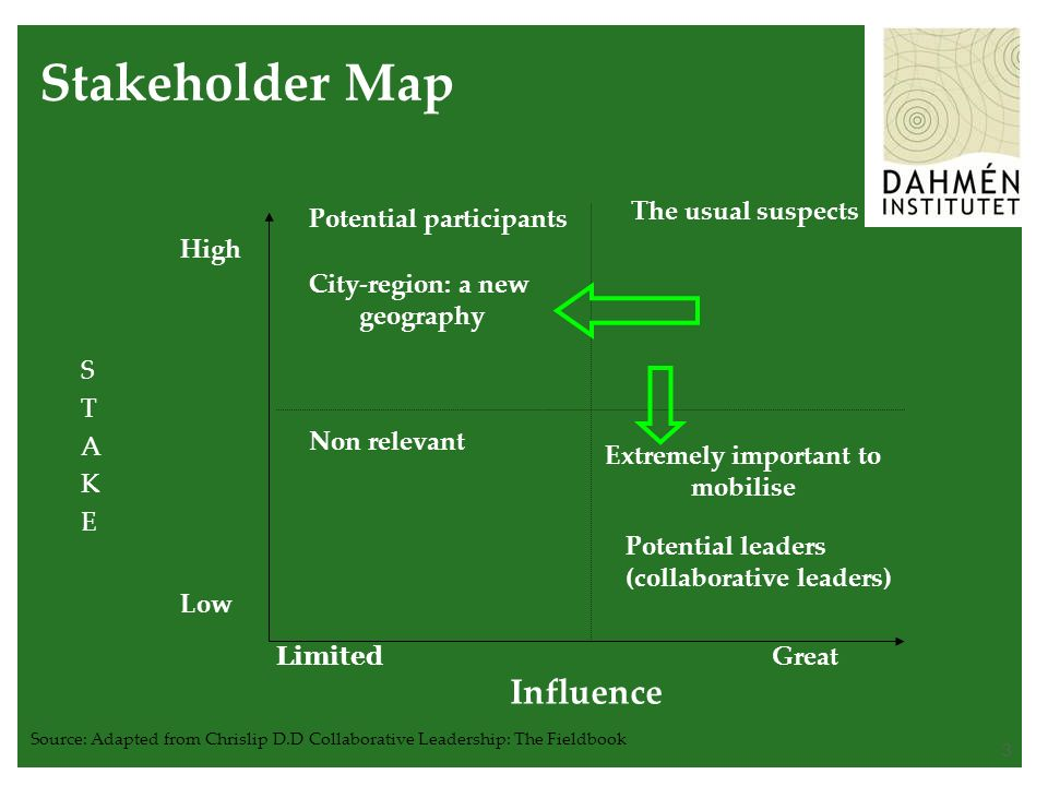 3 Stakeholder Map STAKESTAKE High Low Influence Limited Great The usual suspects Potential participants Non relevant Potential leaders (collaborative leaders) Source: Adapted from Chrislip D.D Collaborative Leadership: The Fieldbook City-region: a new geography Extremely important to mobilise