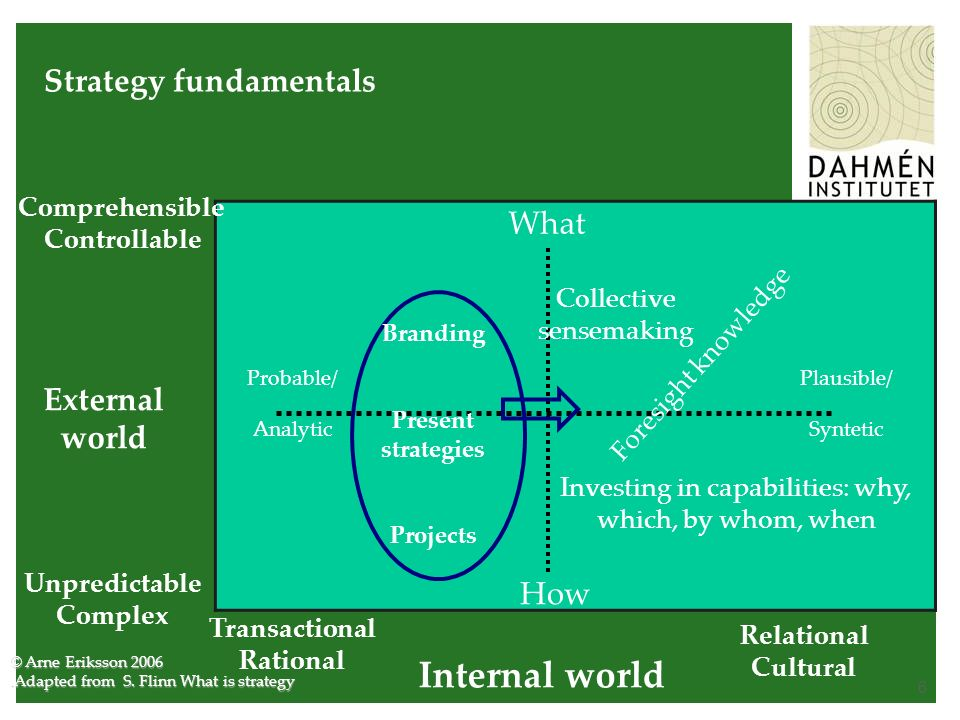 6 Strategy fundamentals Internal world External world Comprehensible Controllable Unpredictable Complex Transactional Rational Relational Cultural What How Probable/ Analytic Plausible/ Syntetic Foresight knowledge © Arne Eriksson 2006.Adapted from S.