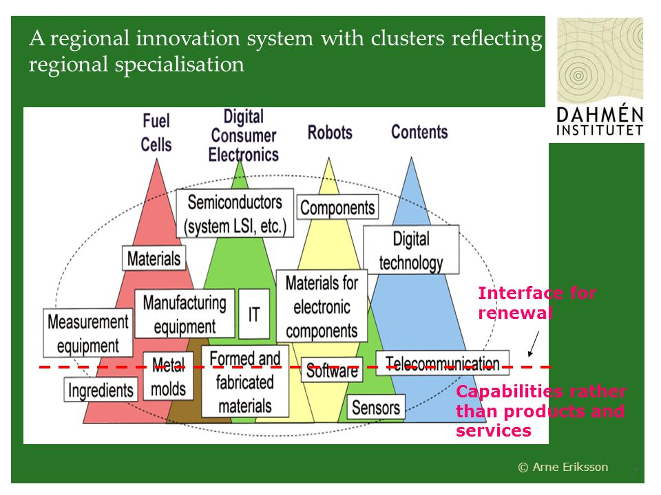 7 A regional innovation system with clusters reflecting regional specialisation Interface for renewal Capabilities rather than products and services © Arne Eriksson