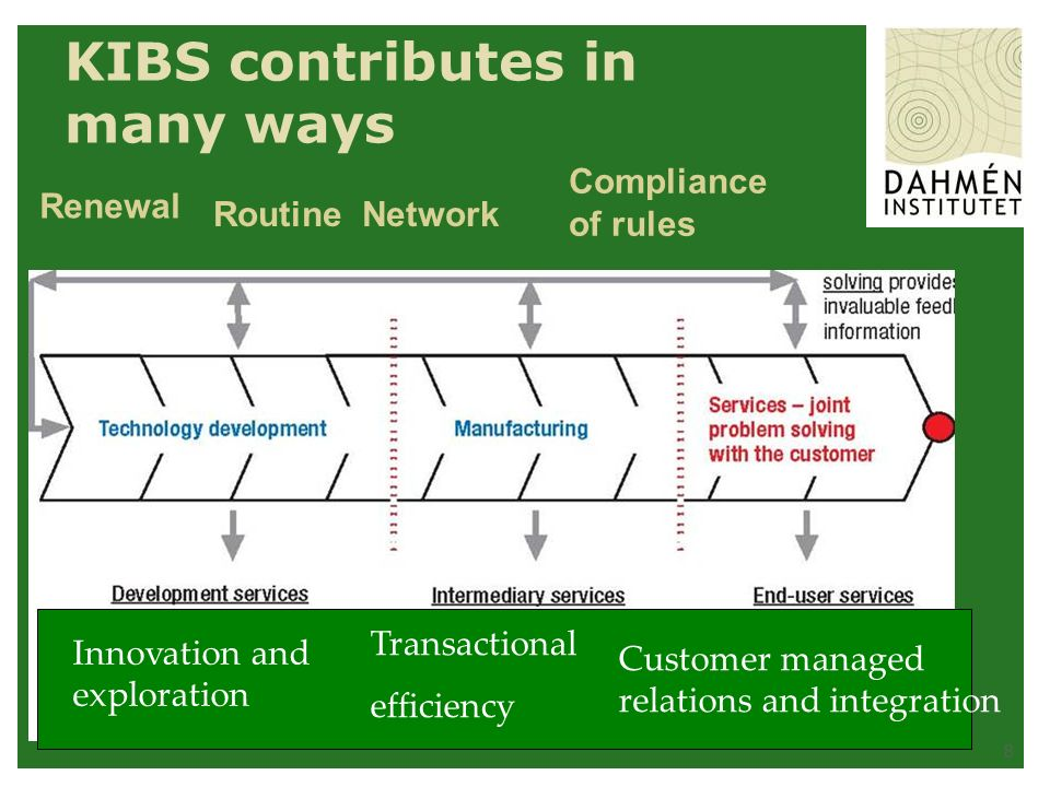 8 KIBS contributes in many ways Renewal RoutineNetwork Compliance of rules Innovation and exploration Transactional efficiency Customer managed relations and integration