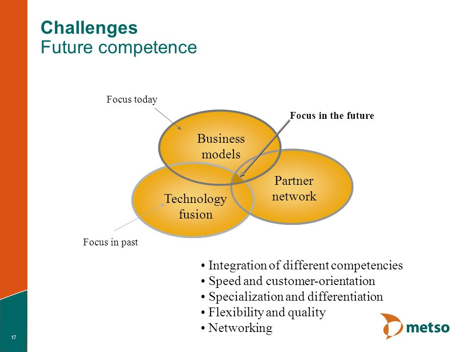 17 Challenges Future competence Partner network Business models Technology fusion Focus in past Focus today Focus in the future Integration of different competencies Speed and customer-orientation Specialization and differentiation Flexibility and quality Networking