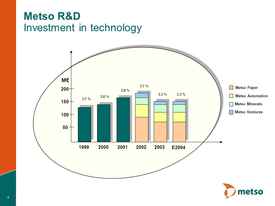4 Metso R&D Investment in technology 50 100 150 200 M 1999200020012002 2003 3.7 % 3.6 % 3.8 % 3.7 % 3.3 % Metso Paper Metso Automation Metso Minerals Metso Ventures E2004 3.3 %