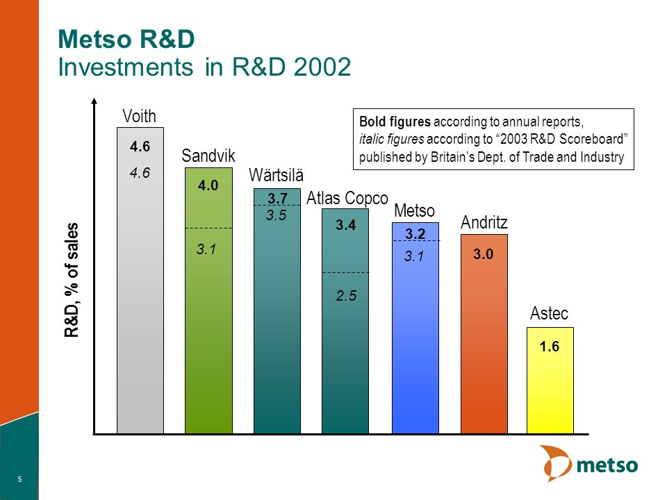 5 Metso R&D Investments in R&D 2002 Wärtsilä Metso Andritz Sandvik Atlas Copco Astec 3.7 3.2 3.0 4.0 3.4 1.6 R&D, % of sales Voith 4.6 3.1 2.5 Bold figures according to annual reports, italic figures according to 2003 R&D Scoreboard published by Britains Dept.