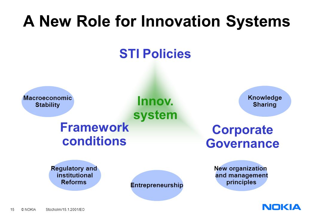 15 © NOKIA Stocholm/15.1.2001/EO A New Role for Innovation Systems STI Policies Corporate Governance Framework conditions Innov.