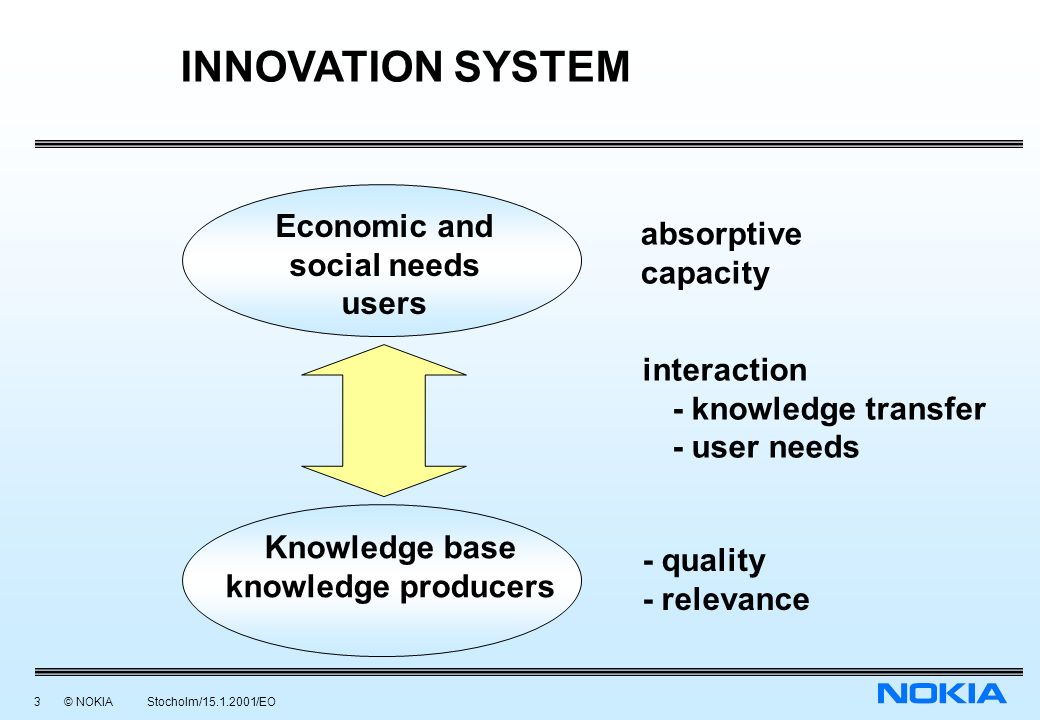 3 © NOKIA Stocholm/15.1.2001/EO 190199/EO/mwe INNOVATION SYSTEM Economic and social needs users Knowledge base knowledge producers absorptive capacity interaction - knowledge transfer - user needs - quality - relevance