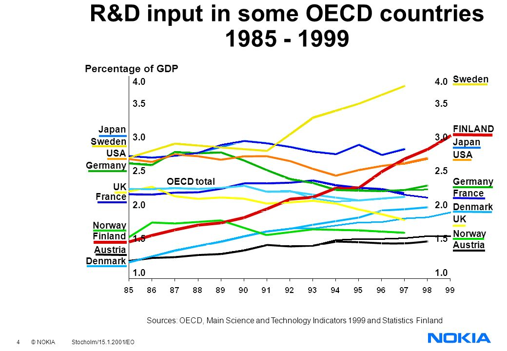 4 © NOKIA Stocholm/15.1.2001/EO Percentage of GDP Sources: OECD, Main Science and Technology Indicators 1999 and Statistics Finland R&D input in some OECD countries 1985 - 1999 USA Japan Germany Sweden UK France Norway Austria FINLAND Denmark Japan Sweden USA Germany UK France Austria Denmark Norway Finland 3.5 3.0 2.5 2.0 1.5 1.0 4.0 3.5 3.0 2.5 2.0 1.5 1.0 4.0 OECD total