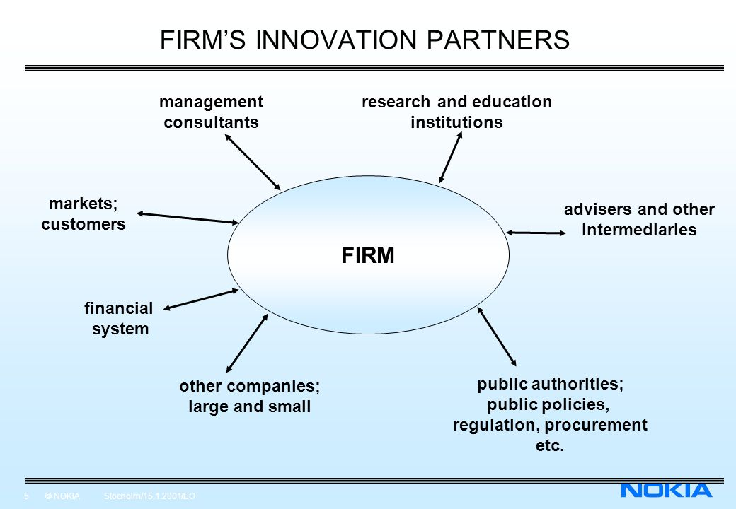 5 © NOKIA Stocholm/15.1.2001/EO FIRMS INNOVATION PARTNERS FIRM management consultants research and education institutions advisers and other intermediaries public authorities; public policies, regulation, procurement etc.
