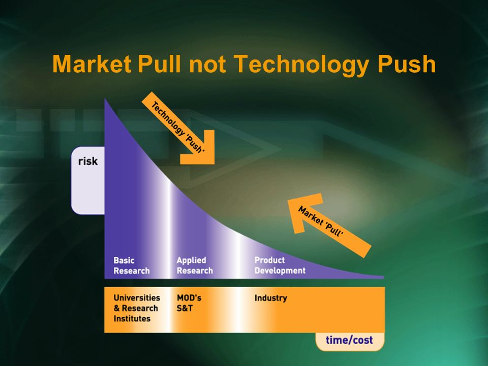 Market Pull not Technology Push