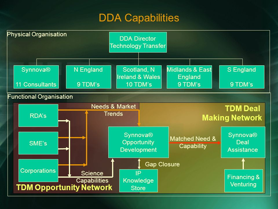 TDM Deal Making Network TDM Opportunity Network DDA Capabilities Physical Organisation DDA Director Technology Transfer N England 9 TDMs Synnova® 11 Consultants Scotland, N Ireland & Wales 10 TDMs Midlands & East England 9 TDMs S England 9 TDMs Financing & Venturing IP Knowledge Store Gap Closure Synnova® Deal Assistance Matched Need & Capability Needs & Market Trends Science Capabilities RDAs SMEs Corporations Synnova® Opportunity Development Functional Organisation