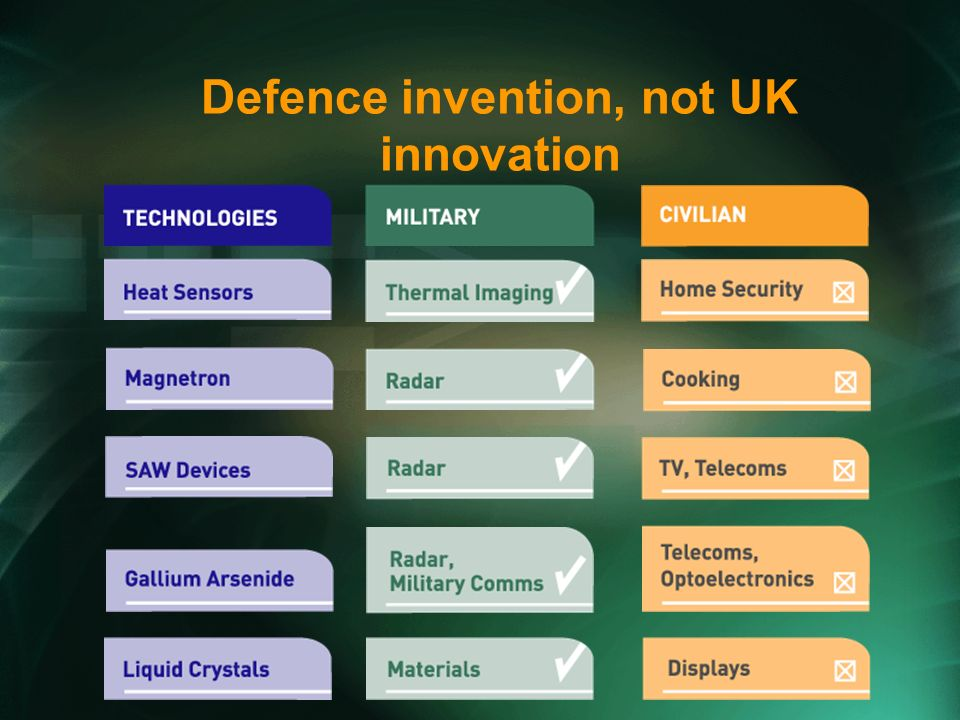 Defence invention, not UK innovation