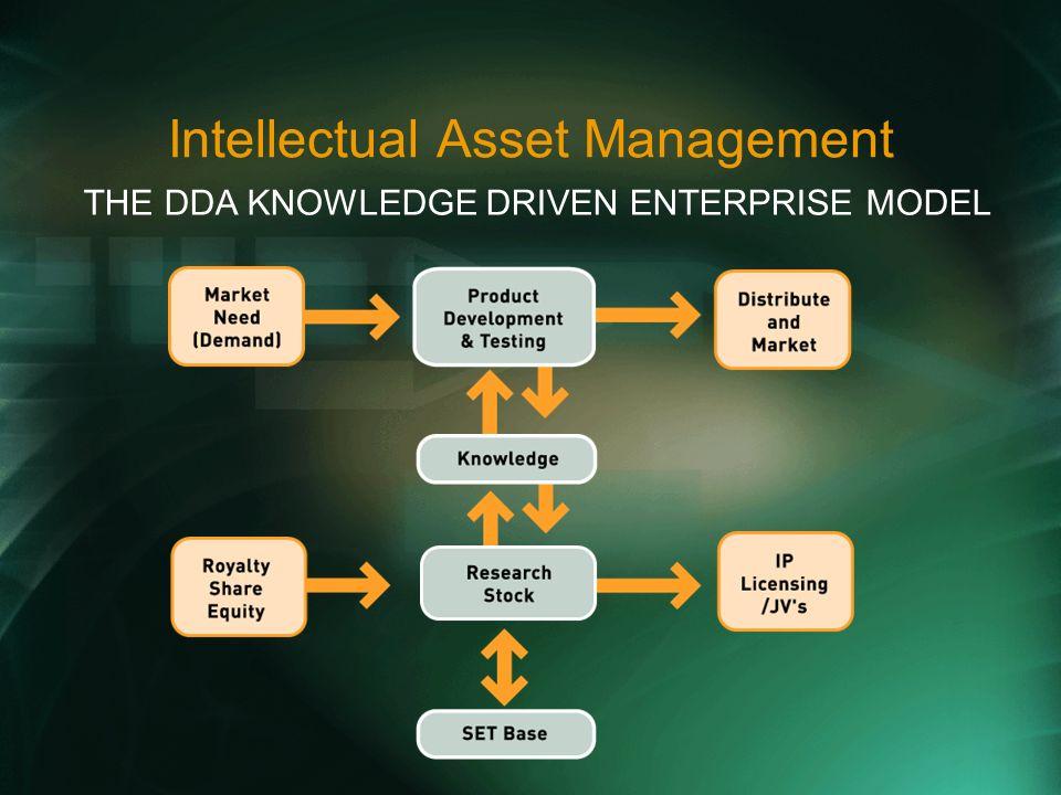 Intellectual Asset Management THE DDA KNOWLEDGE DRIVEN ENTERPRISE MODEL
