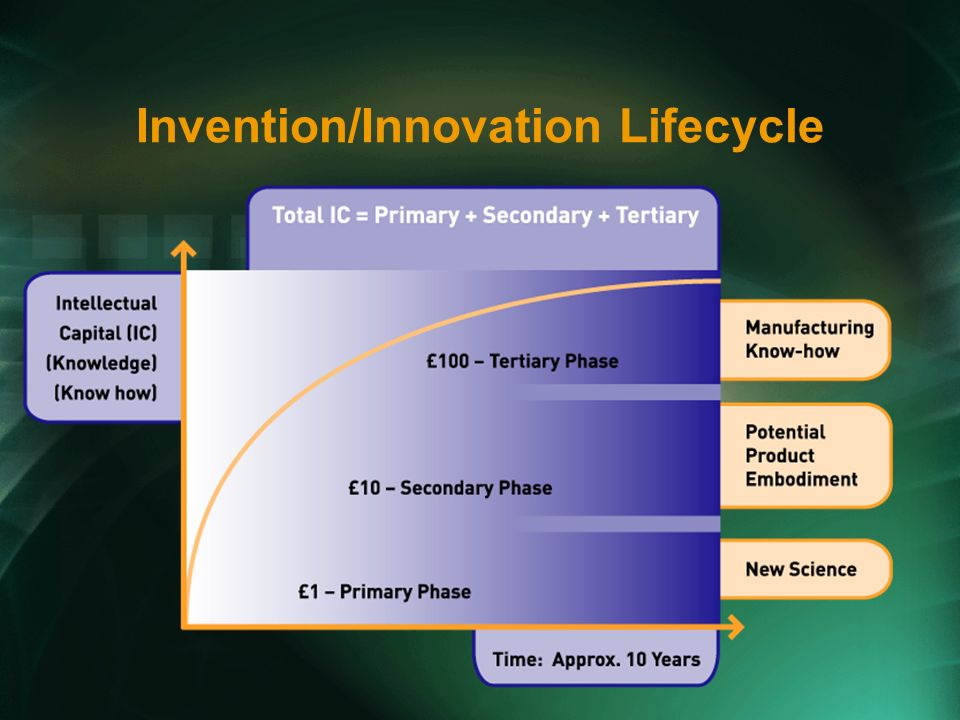 Invention/Innovation Lifecycle