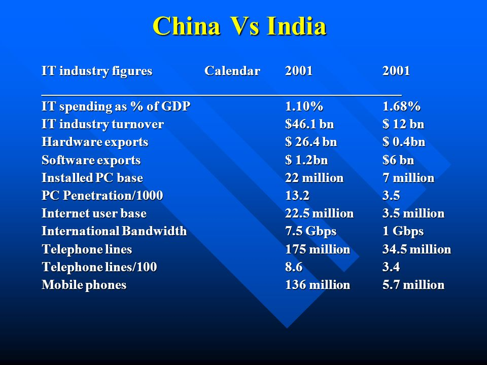 China Vs India IT industry figures Calendar20012001 _____________________________________________________ IT spending as % of GDP1.10%1.68% IT industr