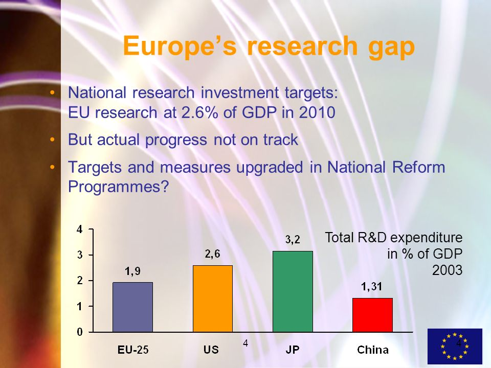 44 Europes research gap National research investment targets: EU research at 2.6% of GDP in 2010 But actual progress not on track Targets and measures upgraded in National Reform Programmes.