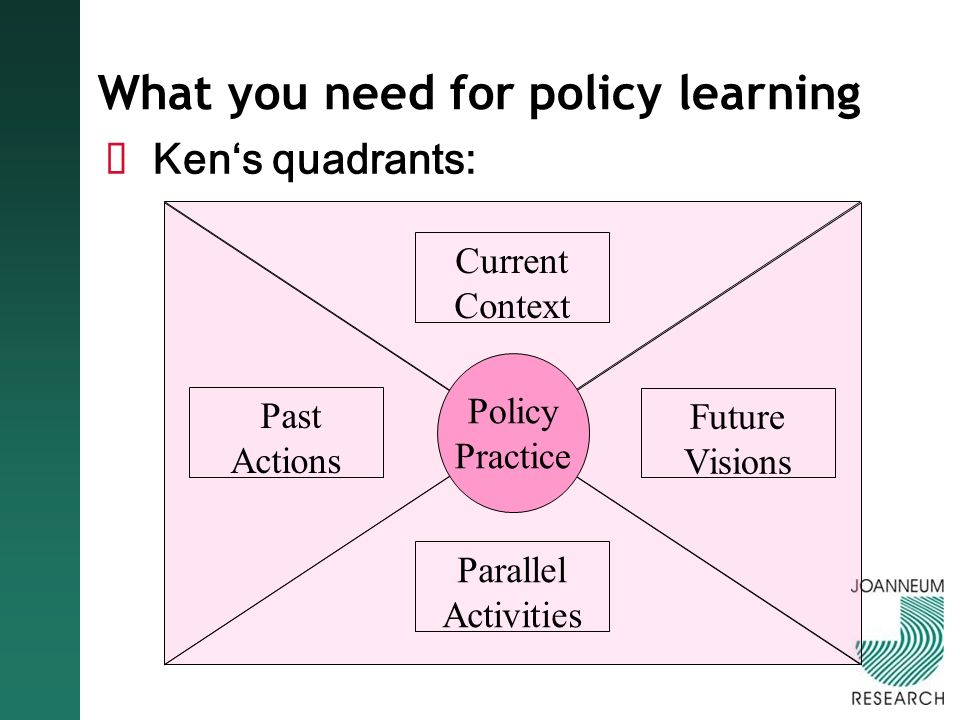 What you need for policy learning Kens quadrants: Current Context Future Visions Past Actions Parallel Activities Policy Practice