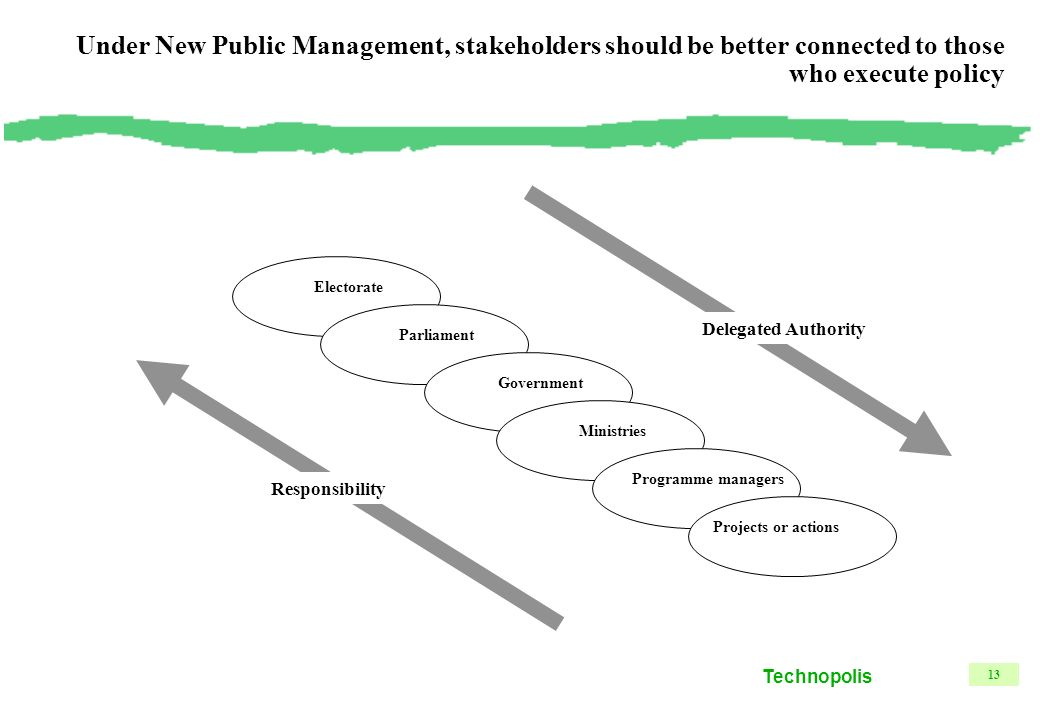 Technopolis 13 Under New Public Management, stakeholders should be better connected to those who execute policy ElectorateParliamentGovernmentMinistriesProgramme managers Projects or actions Delegated Authority Responsibility