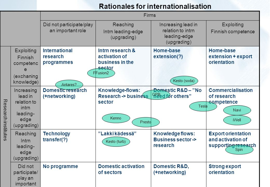 Rationales for internationalisation Firms Did not participate/play an important role Reaching Intrn leading-edge (upgrading) Increasing lead in relation to intrn leading-edge (upgrading) Exploiting Finnish competence Research institutes Exploiting Finnish competenc e (exchaning knowledge) International research programmes Intrn research & activation of business in the sector Home-base extension( ) Home-base extension + export orientation Increasing lead in relation to intrn leading- edge (upgrading) Domestic research (+networking) Knowledge-flows: Research -> business sector Domestic R&D – No need for others Commercialisation of research competence Reaching Intrn leading- edge (upgrading) Technology transfer( ) Lakki kädessäKnowledge flows: Business sector -> research Export orientation and activation of supporting research Did not participate/ play an important role No programmeDomestic activation of sectors Domestic R&D, (+networking) Strong export orientation Antares.