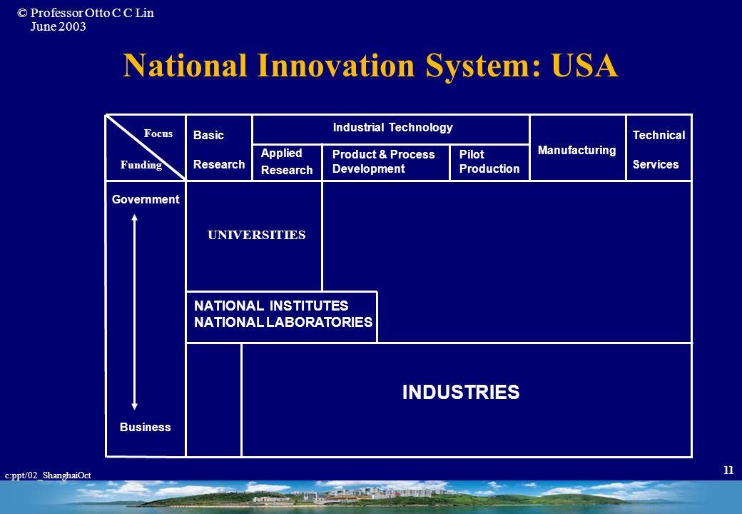 © Professor Otto C C Lin June 2003 c:ppt/02_ShanghaiOct 10 National Innovation System: The Role of the Institute UNIVERSITIES Institute ?? INDUSTRIES