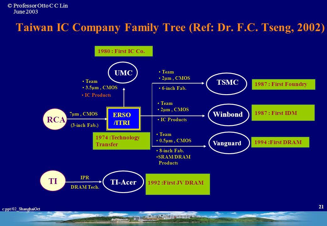 © Professor Otto C C Lin June 2003 c:ppt/02_ShanghaiOct 20 Impacts of ITRI Technology I. Establishing New Technology / Industry VLSI Computing Communi