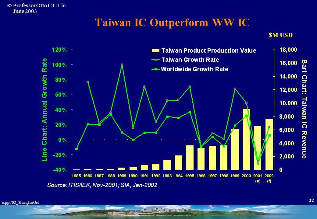 © Professor Otto C C Lin June 2003 c:ppt/02_ShanghaiOct 21 Taiwan IC Company Family Tree (Ref: Dr. F.C. Tseng, 2002) 1974 :Technology Transfer 1980 :
