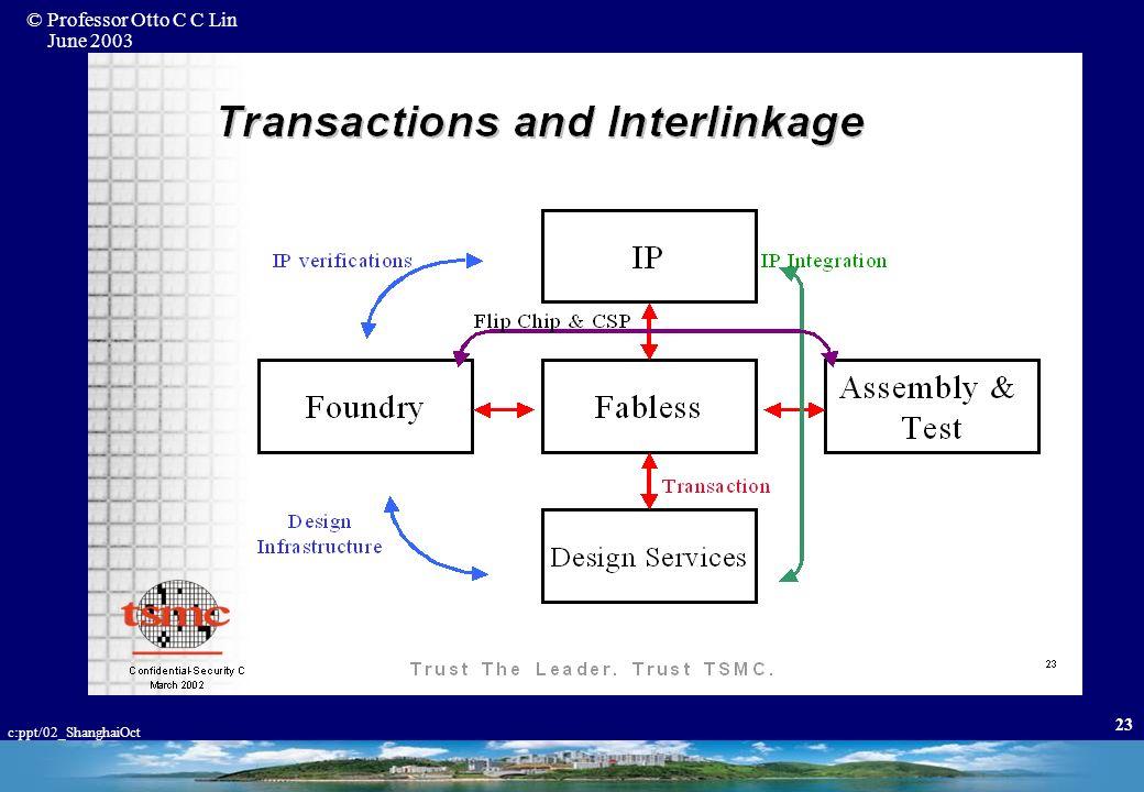 © Professor Otto C C Lin June 2003 c:ppt/02_ShanghaiOct 22 Source: ITIS/IEK, Nov-2001; SIA, Jan-2002 $M USD Taiwan IC Outperform WW IC