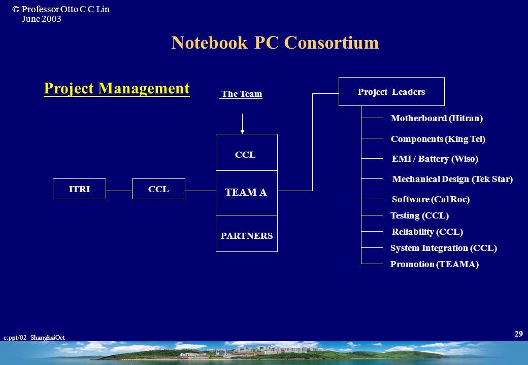 © Professor Otto C C Lin June 2003 c:ppt/02_ShanghaiOct 28 Taiwan IC Key Success Factors (Ref: Dr. F. C. Tseng, 2002) 3. Good Model of Innovation –Tec