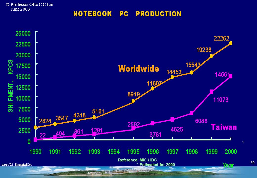 © Professor Otto C C Lin June 2003 c:ppt/02_ShanghaiOct 29 Notebook PC Consortium ITRICCL TEAM A PARTNERS Project Leaders Motherboard (Hitran) Compone